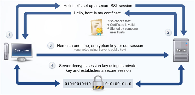 img_ssl_how_it_works_1.jpg